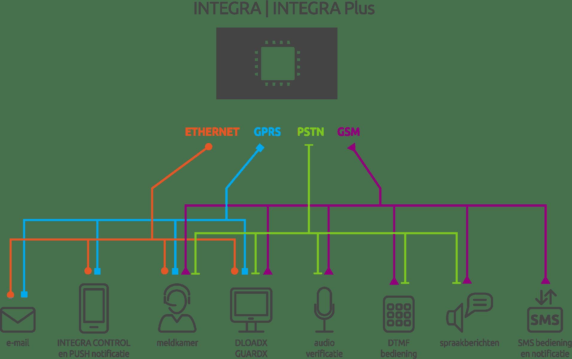 Mogelijkheden integra